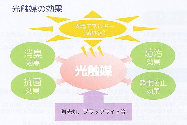 「光触媒」の効果